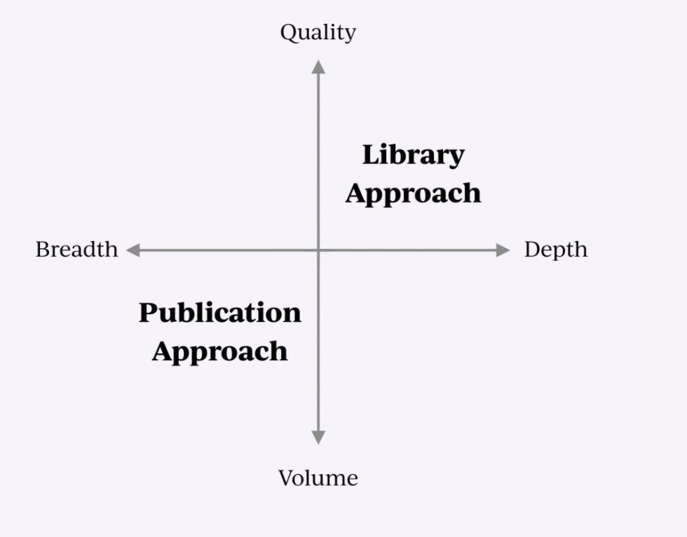 Publication vs Library Approach.