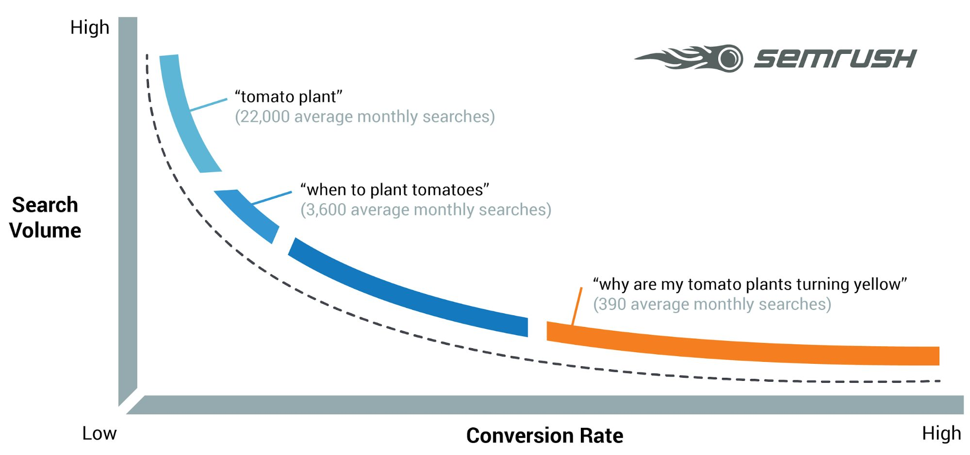 Search volume and conversation rate chart by Semrush.