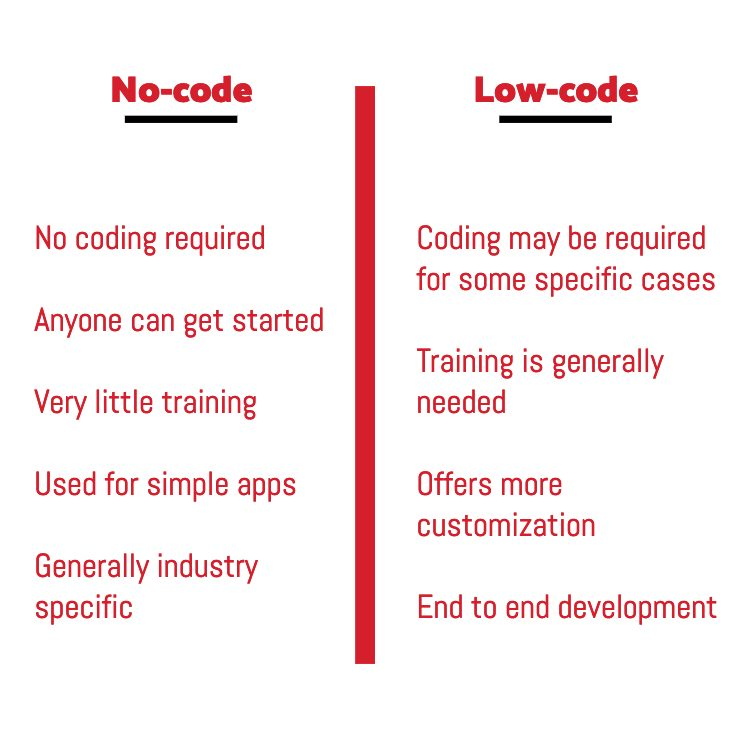 no-code vs low-code.
