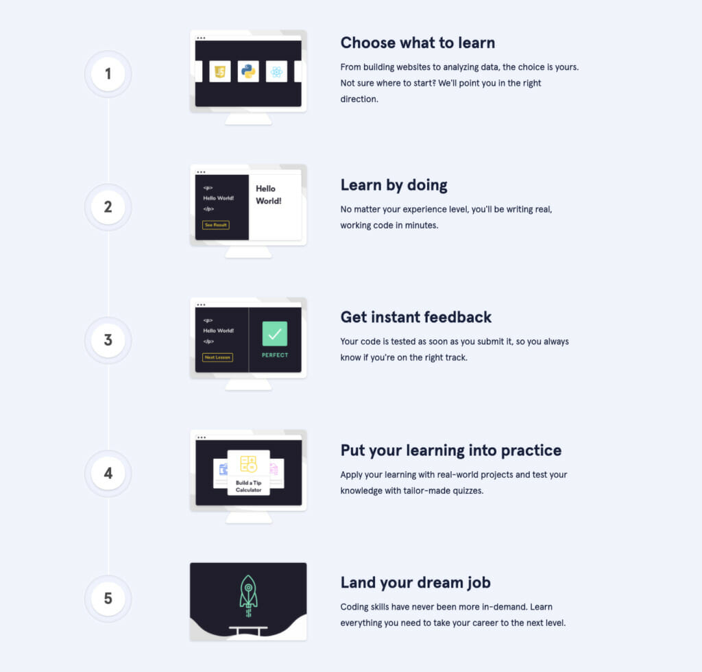 Codecademy process.