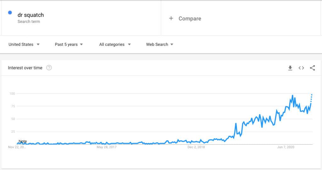Dr. Squatch Google Trends.
