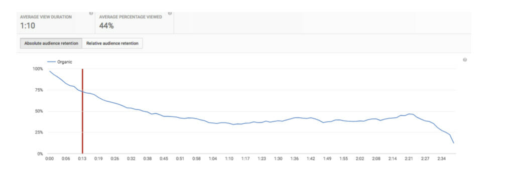 Average view duration graph.