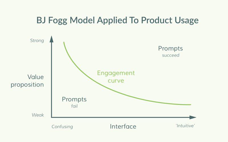 BJ Fogg Model.