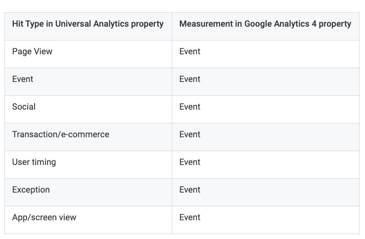 Hit types in Google Analytics 4.