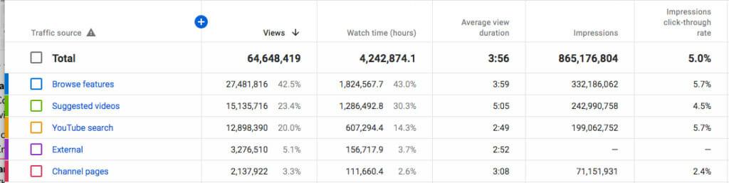 YouTube traffic.