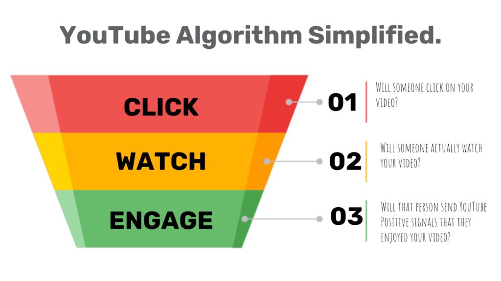 Youtube Algorithm.