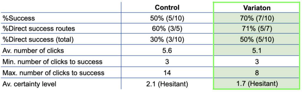 Variation stats.