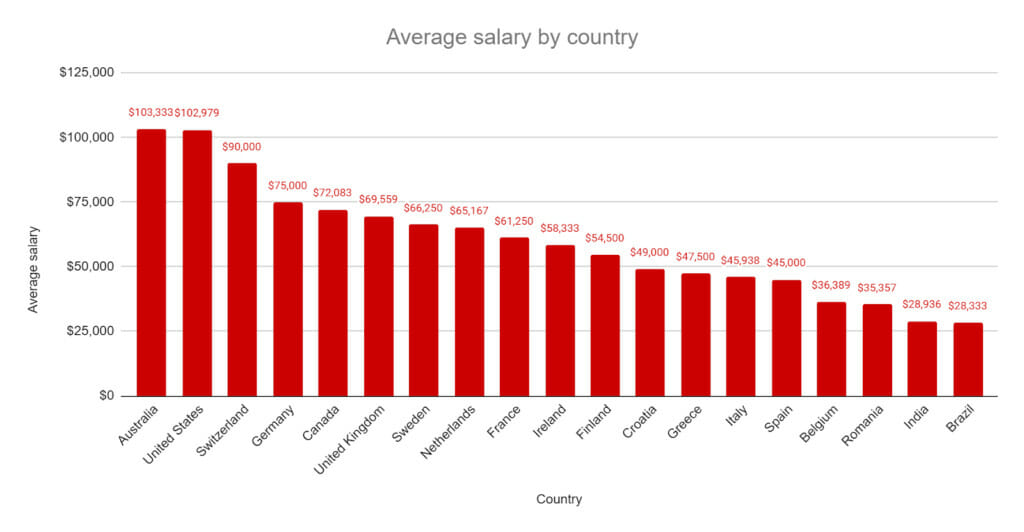Average salary by country.