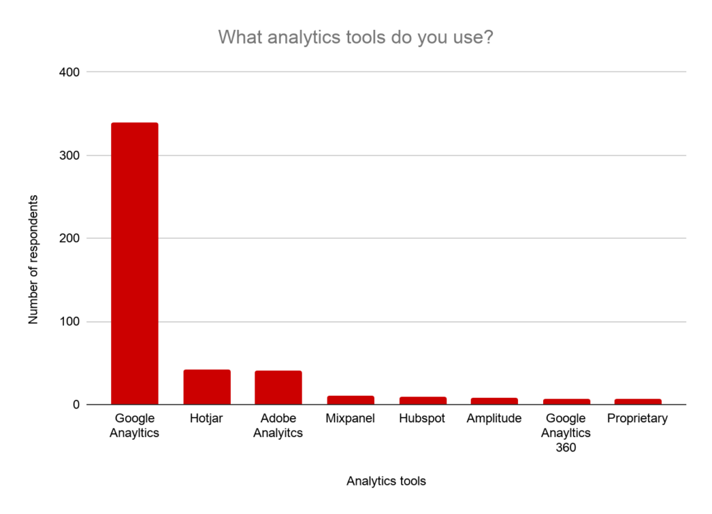 Analytic tools.