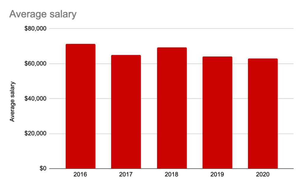 Average salary over 4 years.