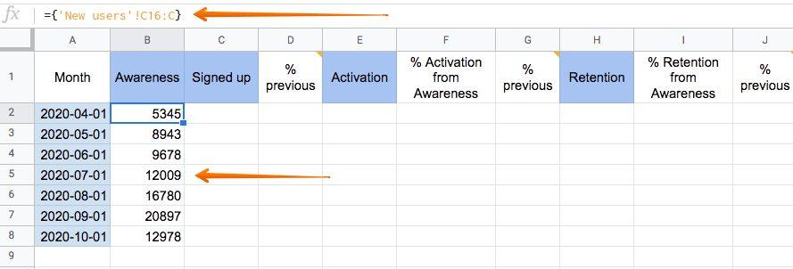 Awareness data report.