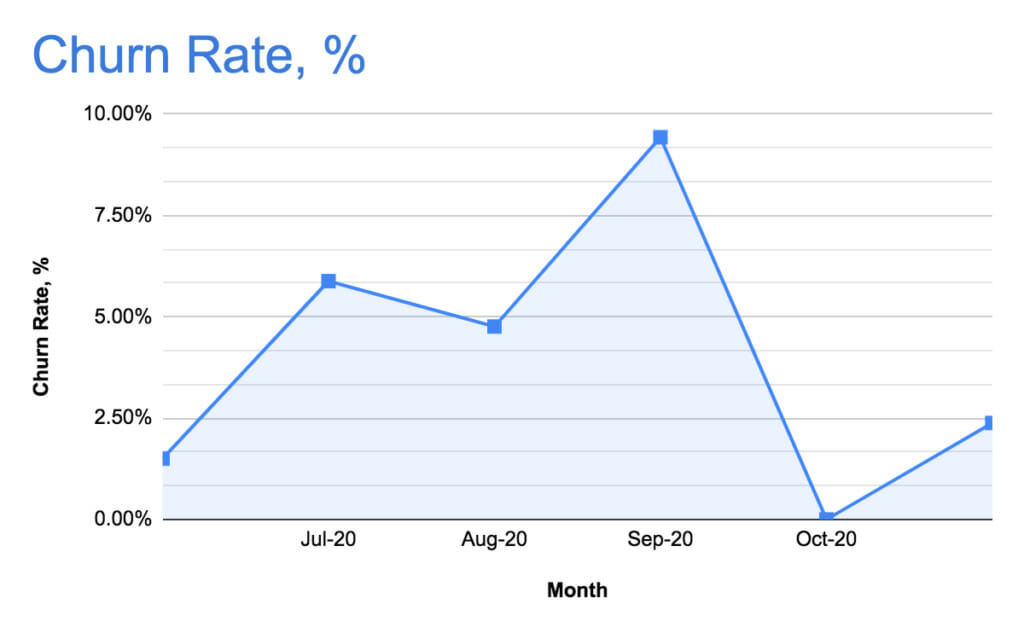 Churn rate example.