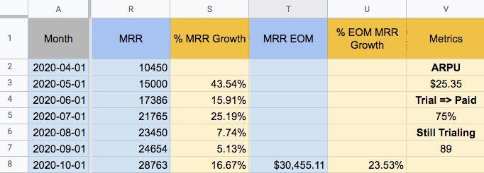 MRR growth chart.