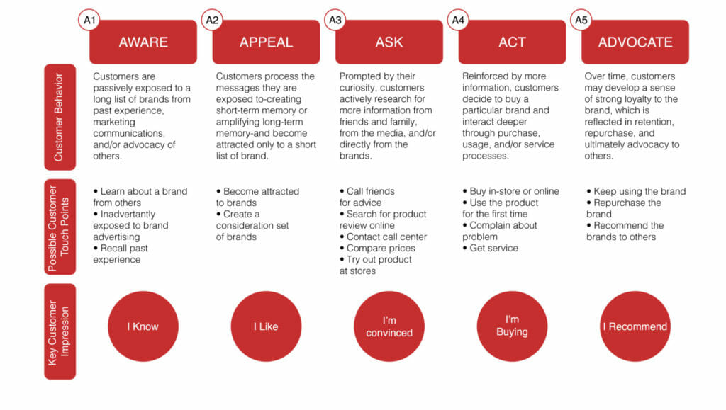 The 5 A's of a marketing funnel.
