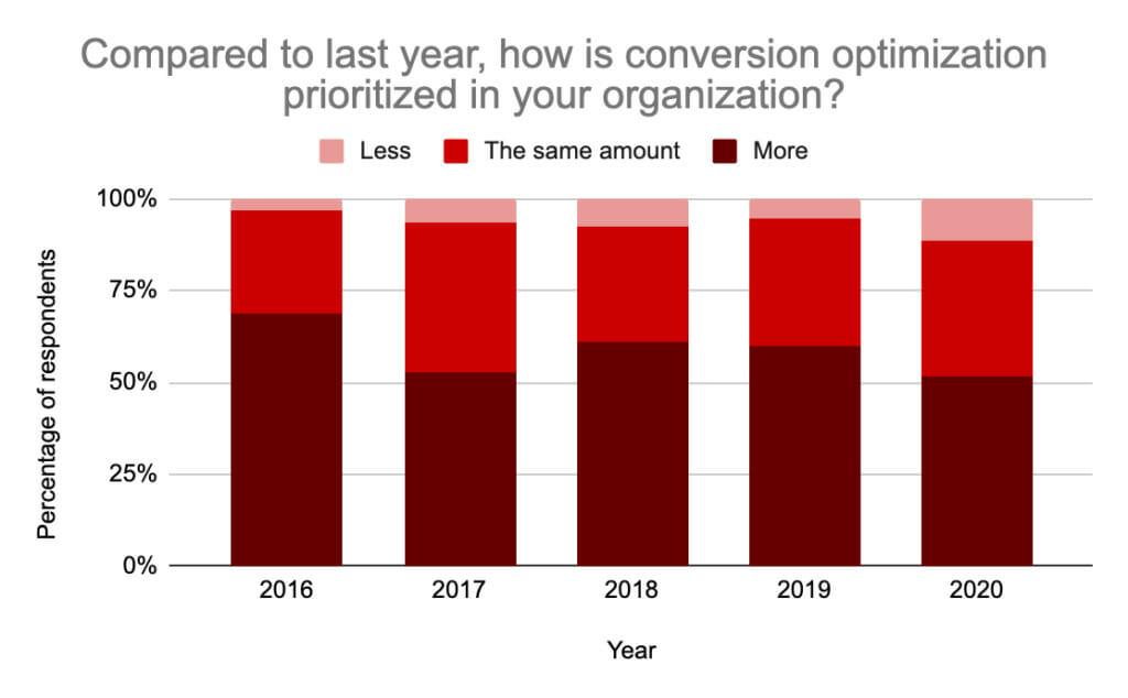 Conversion optimization priorities.