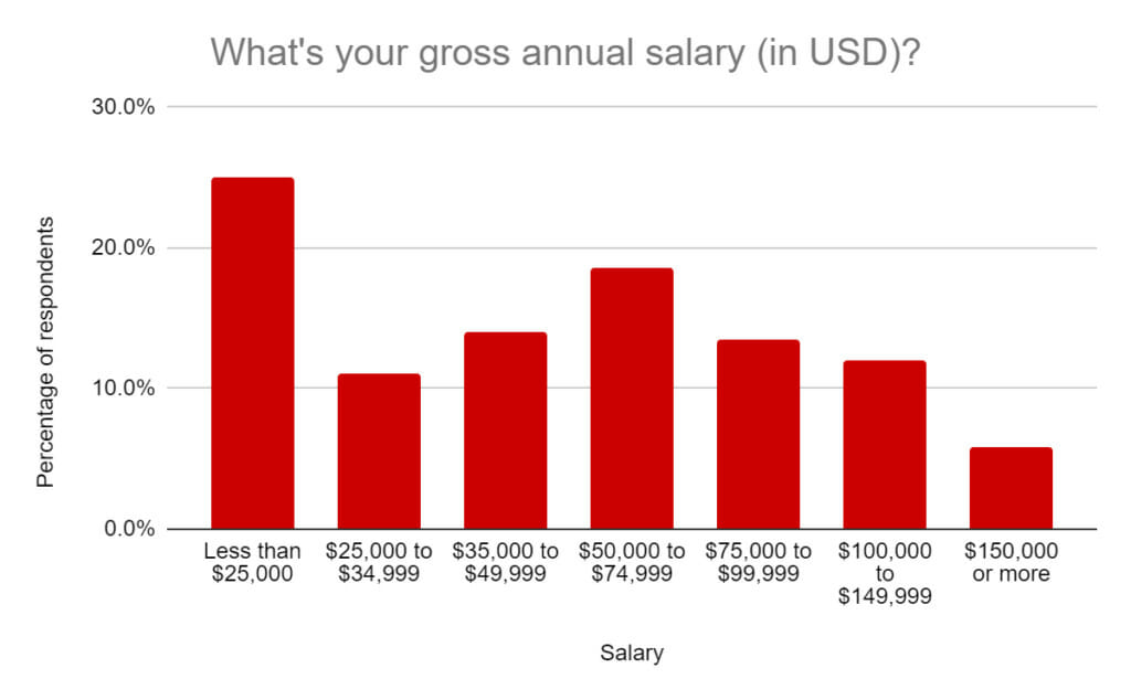 Gross annual salary (in USD)