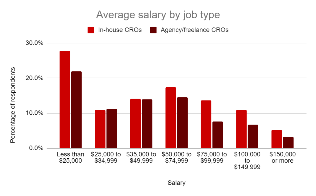 Average salary by type.
