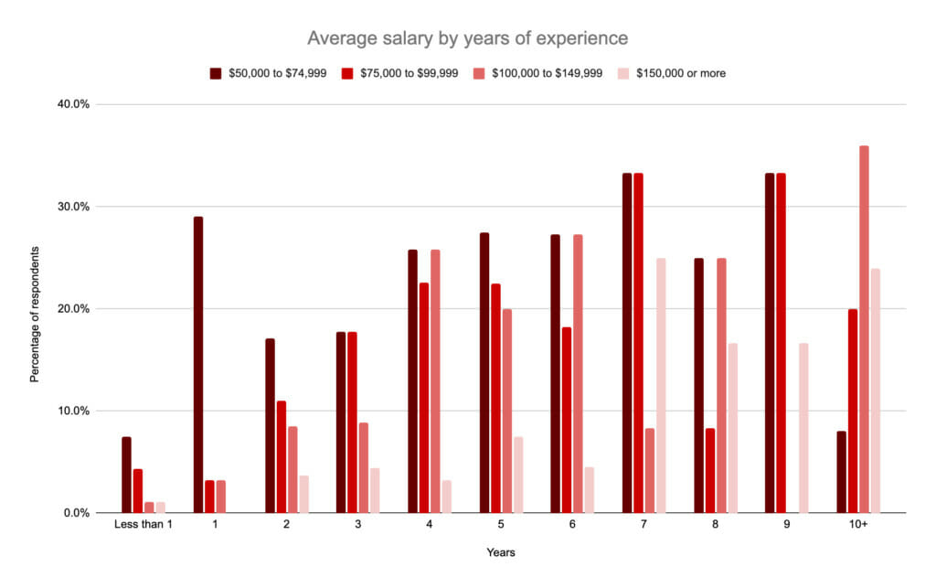 Average salary by years of experience.