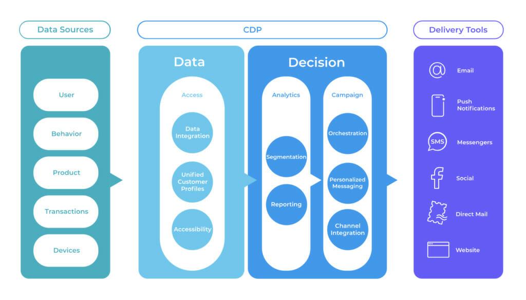CDP data.