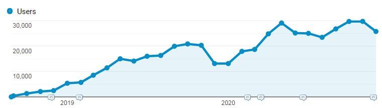 google analytics organic traffic to blog posts.