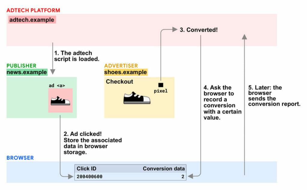 Adtech platform chart.