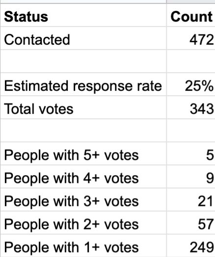 Survey results.