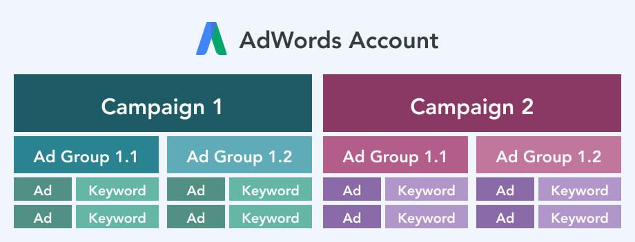 AdWords Account