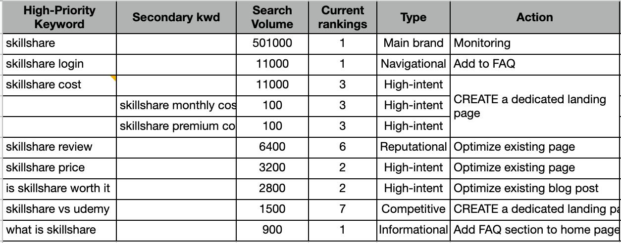 High priority keywords