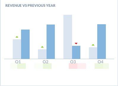 Revenue vs. previous year
