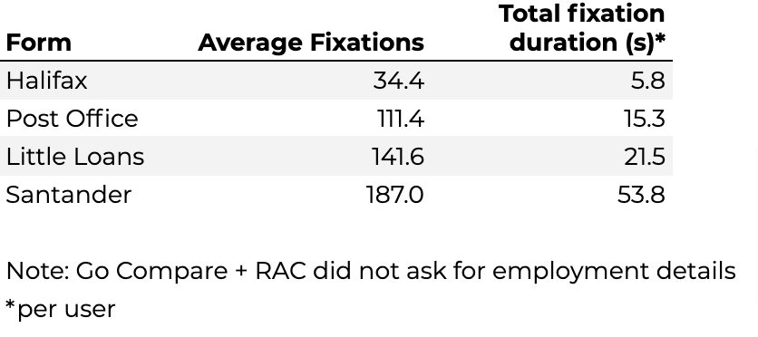 Comparison of total fixation durations based on form