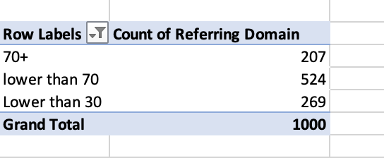 row labels + count of referring domain
