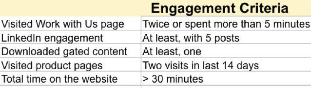 Engagement criteria