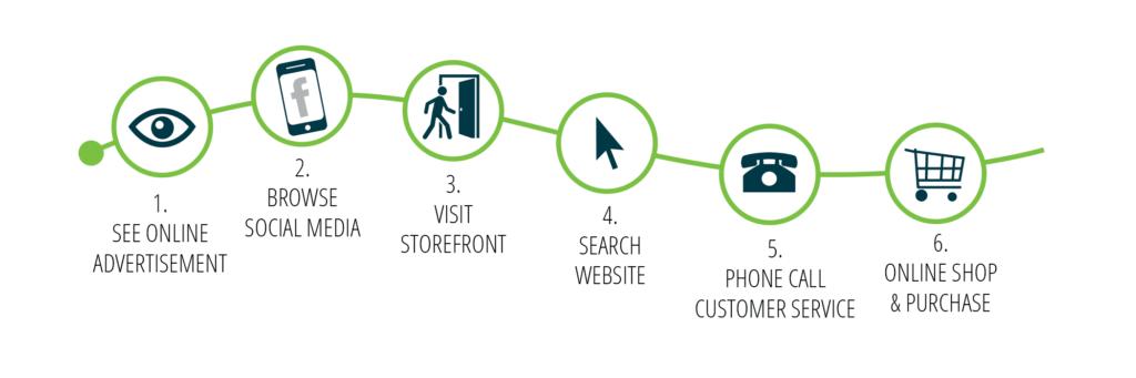 Multiple steps in user journey.
