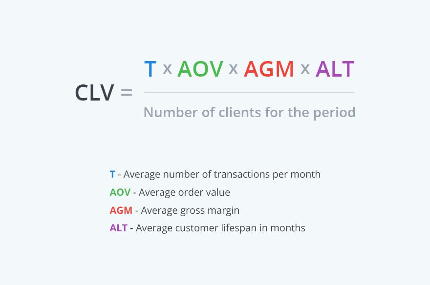 CLV calculation.