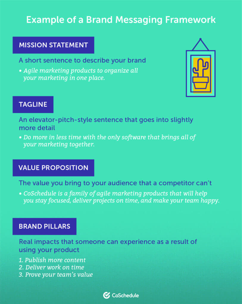 Brand messaging framework infographic from Coschedule