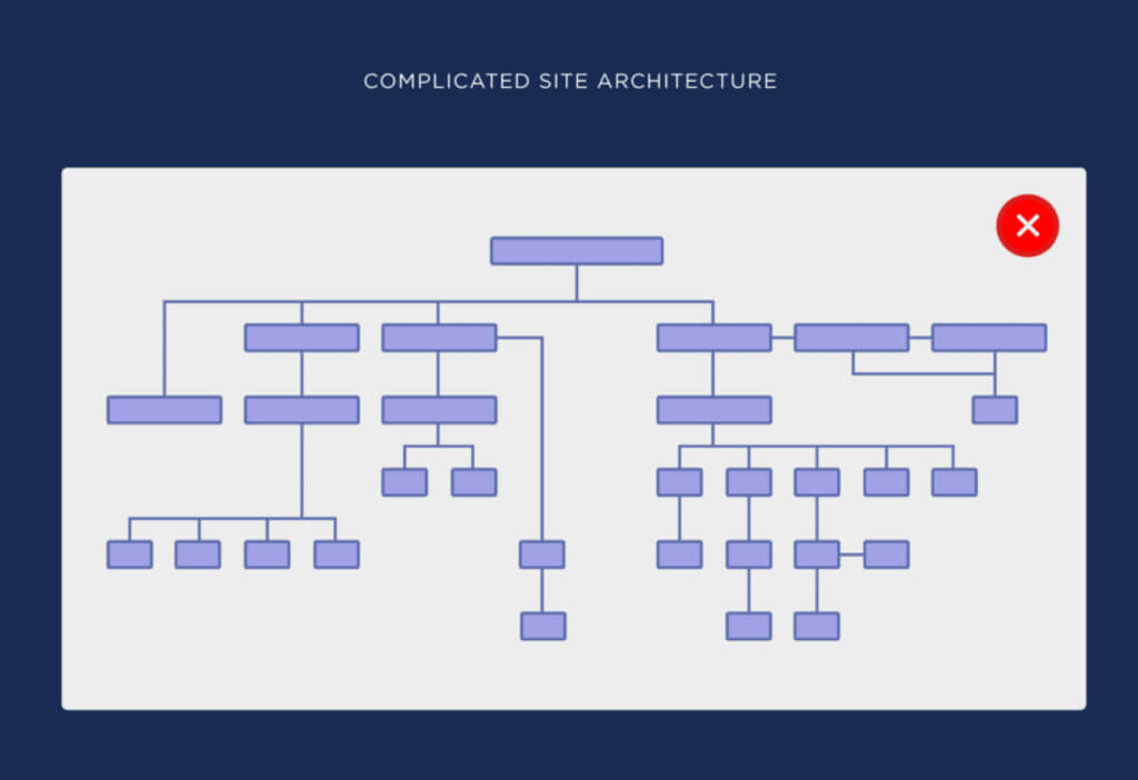 Infographic of complicated site architecture