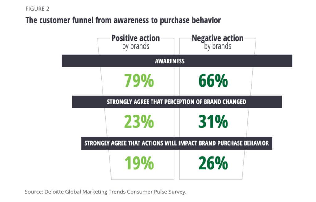 Customer funnel stats from Deloitte