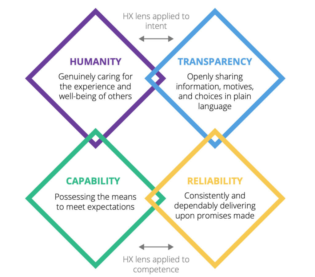 Deloitte's HX TrustID model infographic