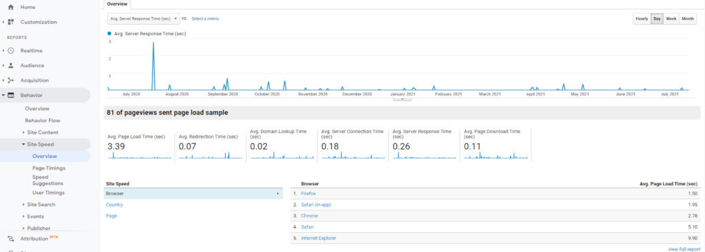 Site speed performance in Google Analytics