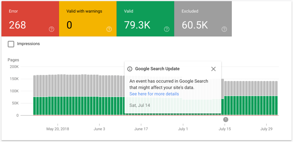 Coverage report from Google Search Console