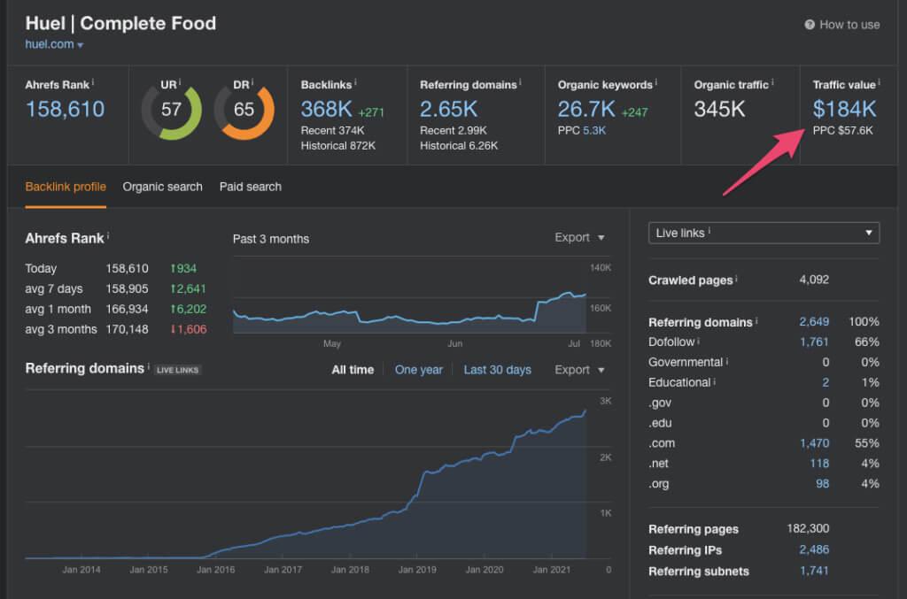 Huel's organic growth performance (data from Ahrefs)