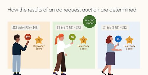 Infographic explaining how LinkedIn's ad request auction is determined