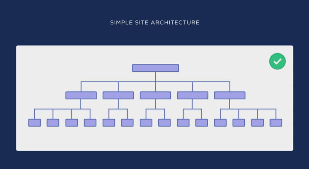 Infographic of simple (flat) site architecture
