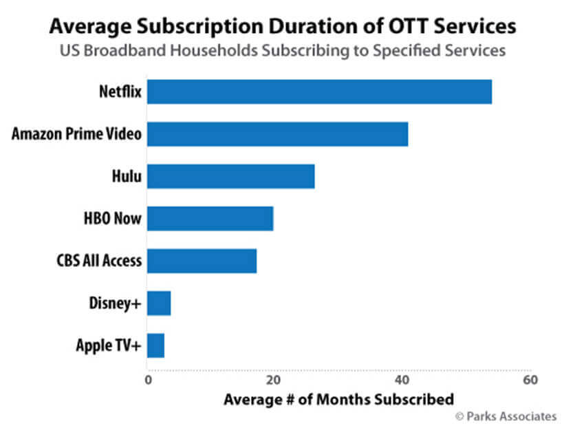 Screenshot Average Subscription Duration of OTT Services Graph