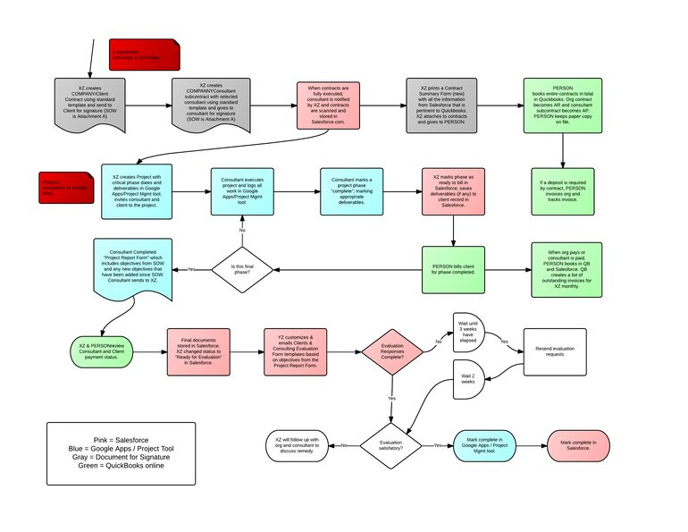 Automation process map example
