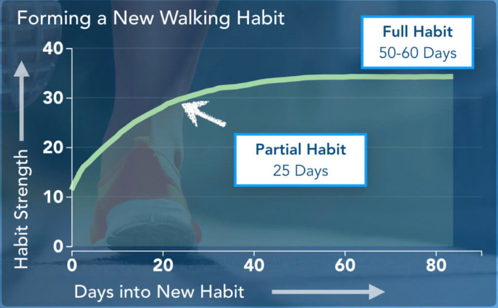 Graph illustrating how long it takes to form a new habit