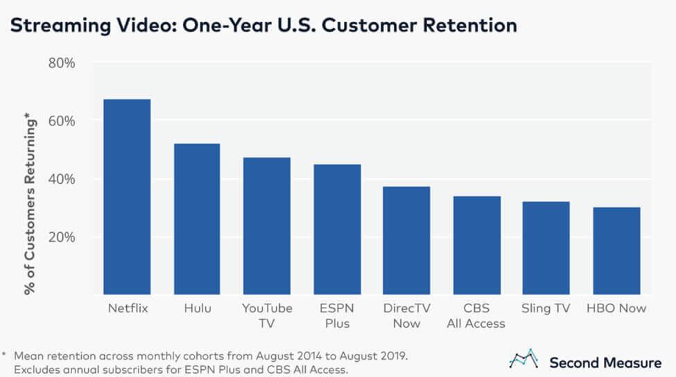 Screenshot Streaming Video - One-Year U.S. Customer Retention Graph