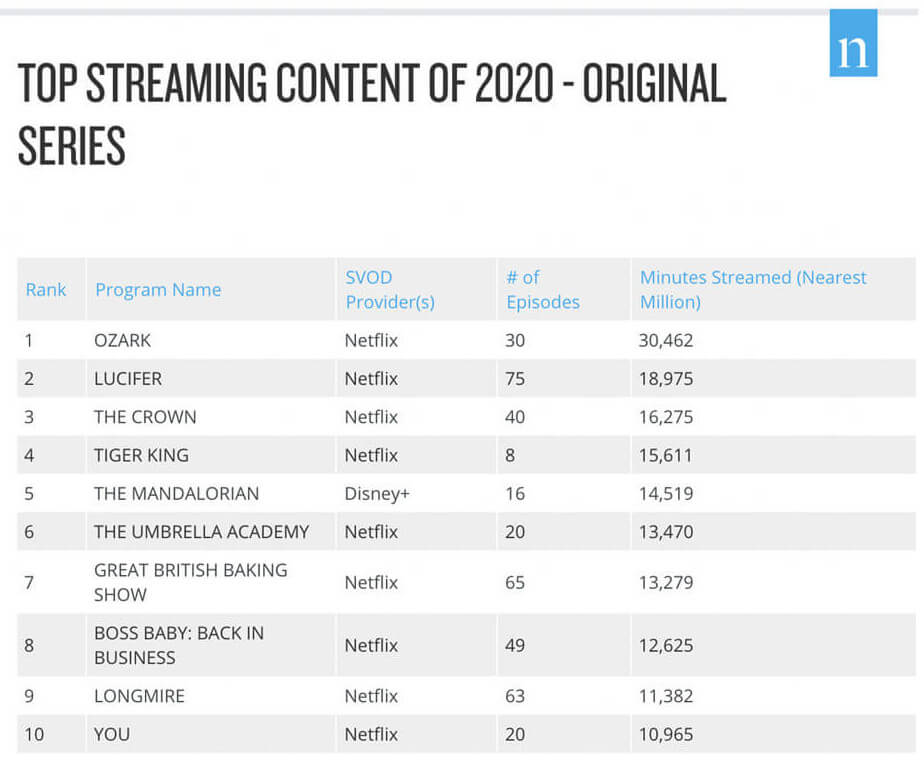 Screenshot Top 10 streaming content of 2020 original series