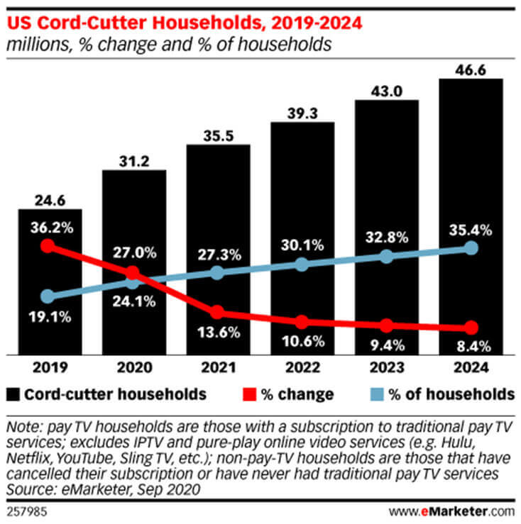 Screenshot U.S. Cord Cutter Households 2019 to 2024 Graph