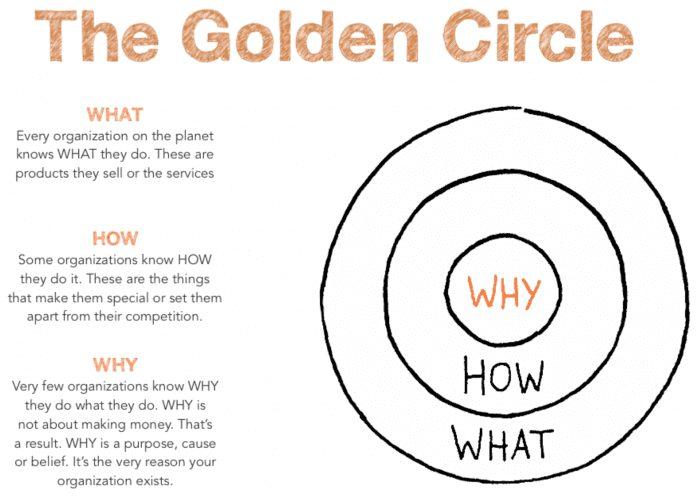 Simon Sinek's golden circle